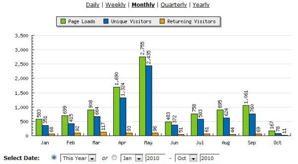Acessos 2010 - Pense Sobre (fonte statcounter.com)