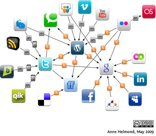 Midias Sociais - publicado em www.magoweb.com